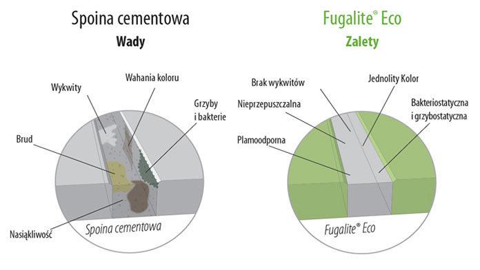 Fuga żywiczna czy fuga cementowa - podstawowe różnice